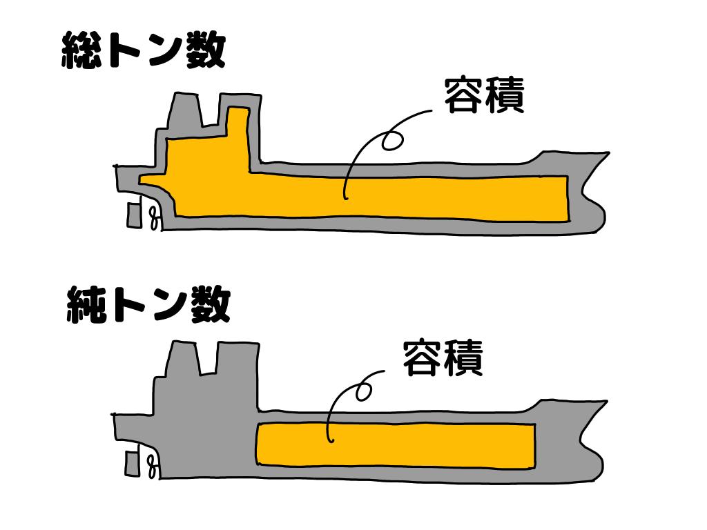 トン?トン数?船の重さ・大きさを表す単位